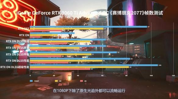 iGame GeForce RTX 30系显卡《赛博朋克2077》测试