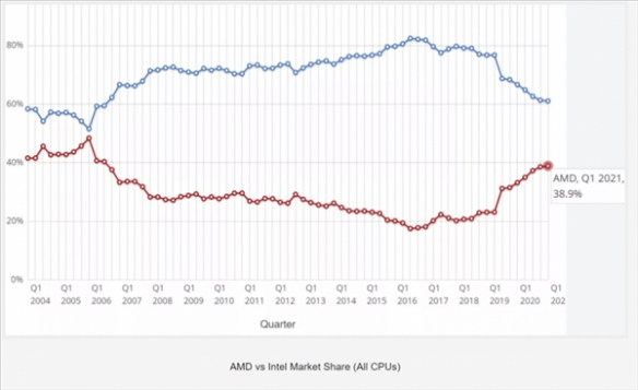AMD台式机CPU跑分份额在15年年来首次超越了Intel!