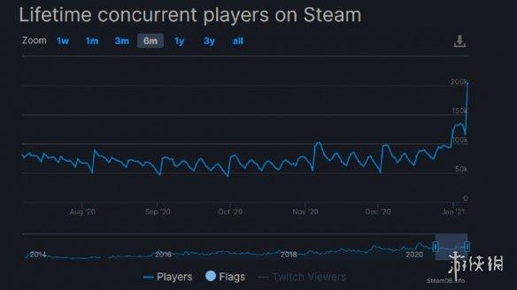 开放沙盒《腐蚀》玩家突破20万!官方删所有玩家数据