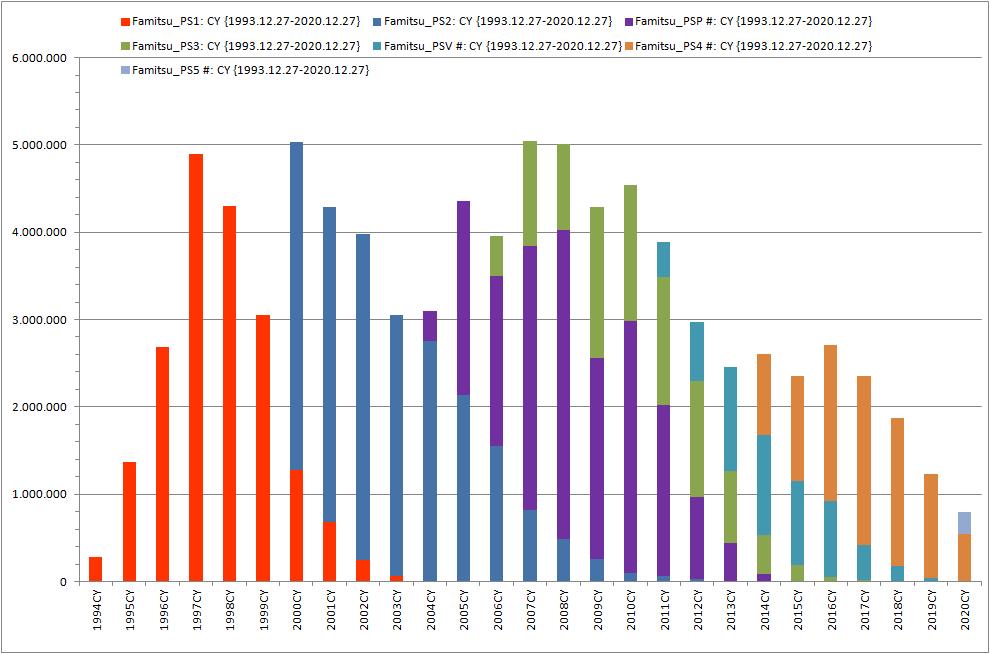 2020年PS4+PS5日本销量未破百万!1994年以来最低