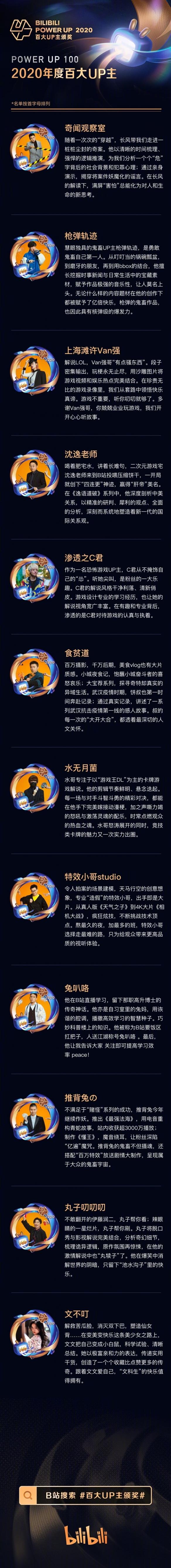 """哔哩哔哩揭晓2020年""""B站百大UP主""""名单 24日直播颁奖"""