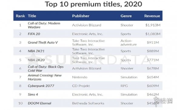 《GTA6》看来是没了!《GTA5》2020年吸金9.11亿刀