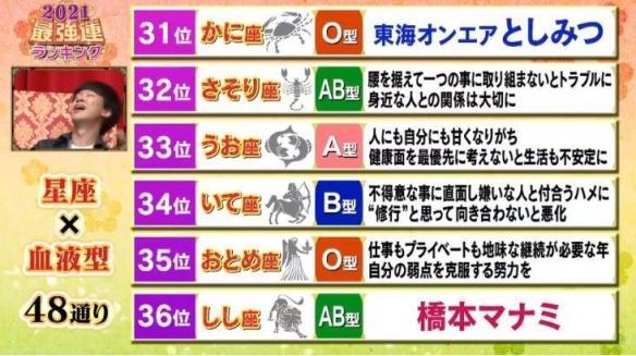 """新年占卜!岛国综艺年番""""最强运势星座×血型""""排行"""