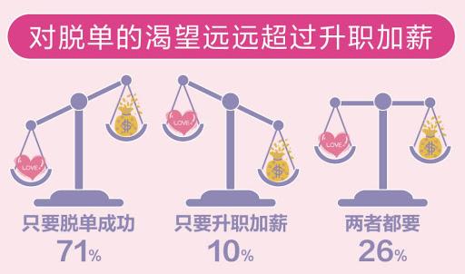 """2020中国男女婚恋观报告:""""恋爱起步价""""13145元!"""