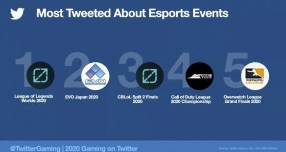 2020年游戏相关推文超20亿条 《动森》成最热门游戏