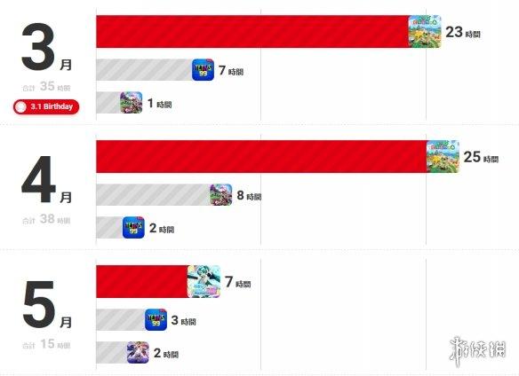 任天堂开启年度总结活动 回顾自己一年的游戏历程