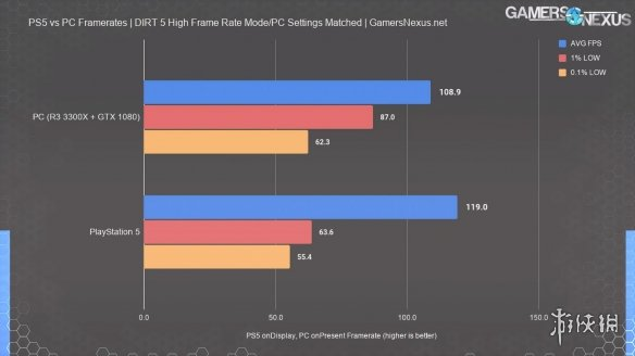 这就是4K次世代的实力?PS5性能测试竟不敌GTX1080