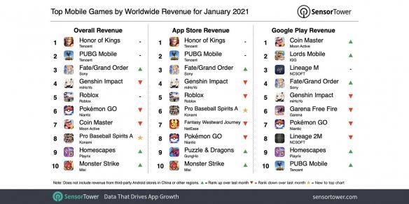 腾讯《王者》全球最吸金手游!日本为《原神》最大市场