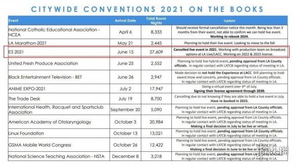 不容乐观!2021 E3展或将改为线上直播会