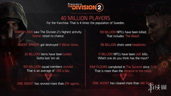《全境2》下半年将迎来重大更新 系列玩家超过4000万