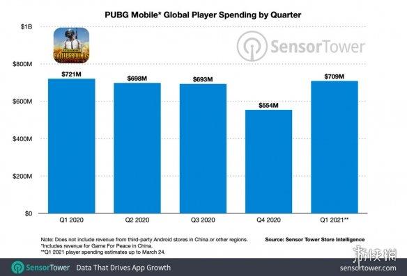 《绝地求生》手游营收再创佳绩 玩家每天平均消费740万美元