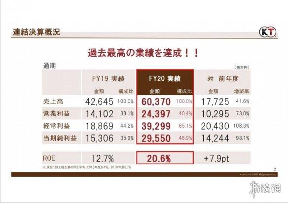 光荣公布20-21财年财报:《灾厄启示录》销量达370万