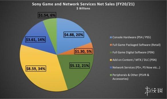 索尼财报:游戏与网络服务部门收入为250.3亿美元