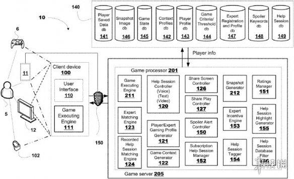 """索尼新专利:游戏卡关可以连接邀请""""专家""""提供帮助"""