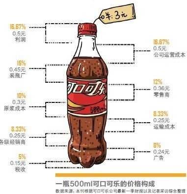 可口可乐ceo表示要涨价!手中的肥宅快乐水不快乐了!