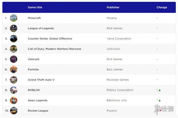全球最火PC游戏TOP10!《我的世界》力压《LOL》夺冠