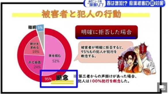 """日本开发新APP:迅速的对""""电车痴汉""""行为实施反击!"""