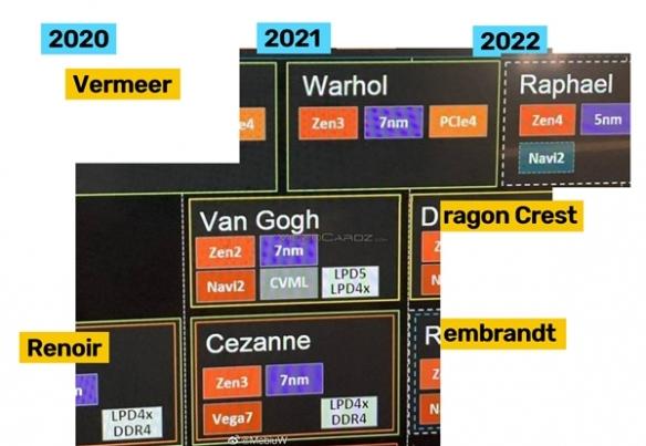 AMD Zen4 2022年底再见!网友:又是两年……
