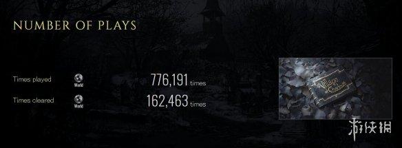 《生化危机8》通关率约21%!玩家累计游戏达八个世纪之久