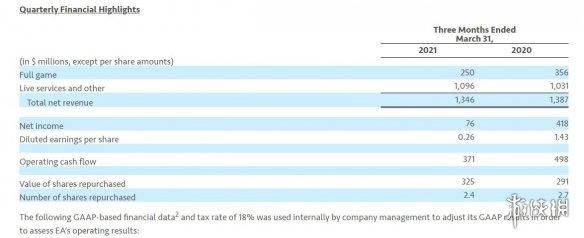 EA去年营收56亿美元!累计发布13款游戏新增4200万玩家