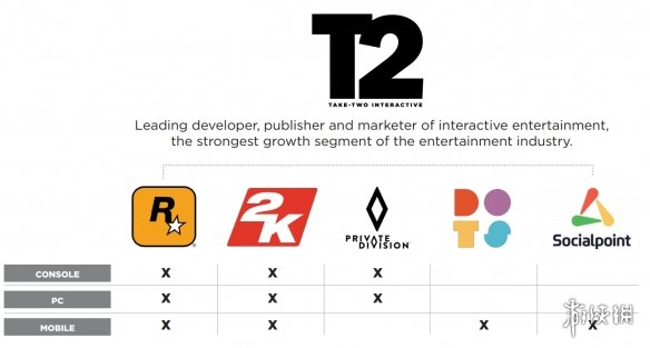 《GTA6》本财年或不会发布!可能会在2023年后推出