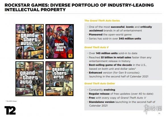 怪不得不出GTA6!《GTA5》销量超1.45亿 营收10亿刀