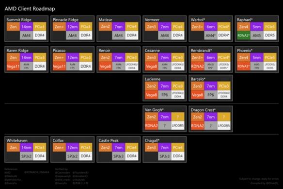 AMD Zen4处理器、RDNA3显卡:明年第四季度登场