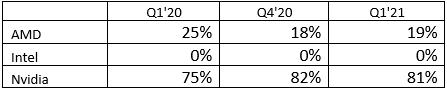英伟达笑傻了:Q1全球GPU出货量增38% 英伟达占八成
