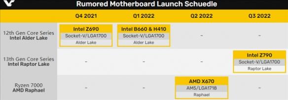 AM5全新接口!AMD Zen4锐龙明年二季度提前降临