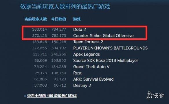 时隔1年半 《DOTA2》Steam在线人数反超《CSGO》