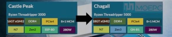 曝AMD线程撕裂者5000系列下月发布:Zen 3架构