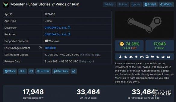 《怪物猎人物语2》已发售 以33321在线人数超越《女神异闻录4》黄金版纪录
