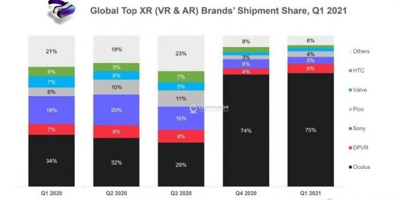 全球VR份额榜:Oculus占据四分之三市场成行业霸王
