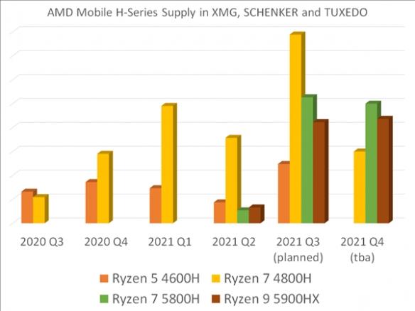 AMD YES!锐龙4000/5000供货量大增 购买不成问题