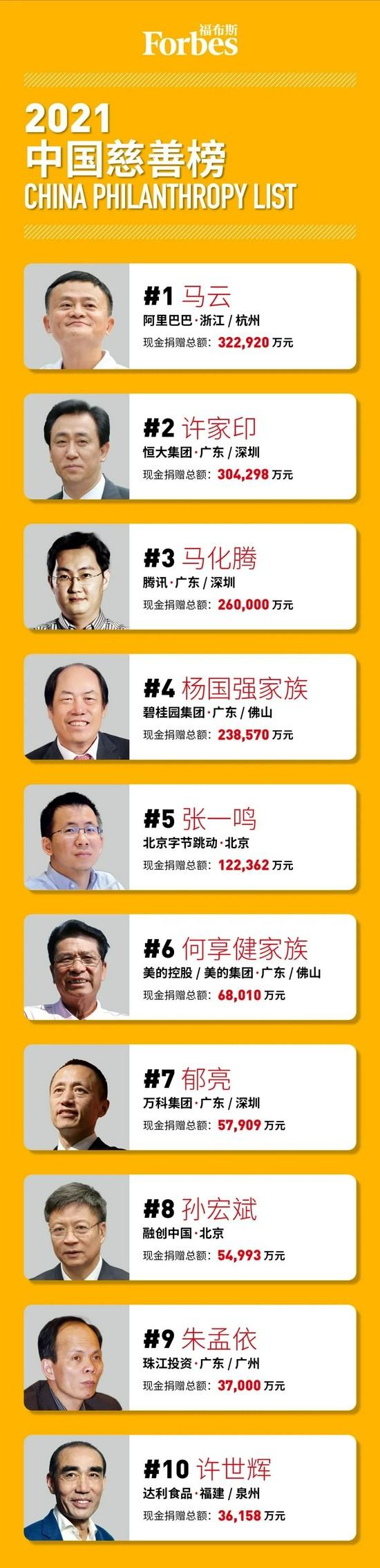 福布斯发布2021中国慈善榜:马云阿里巴巴位列第一!