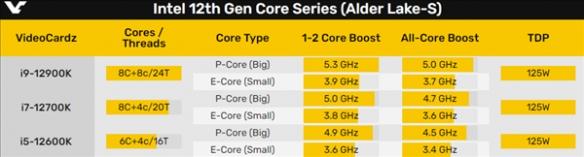 Intel12代i9水冷多核跑分秒杀锐龙9:功耗或超200W