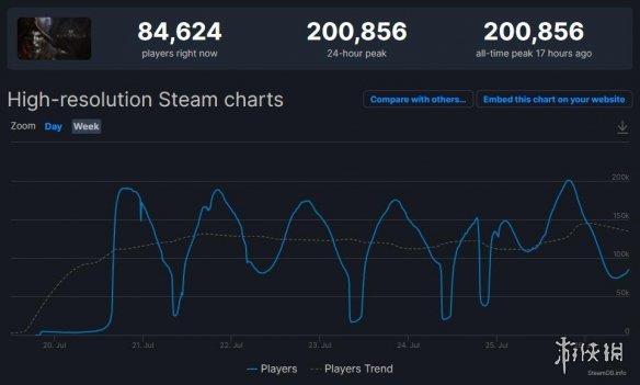 亚马逊MMO《新世界》Steam爆火!在线玩家已突破20万!