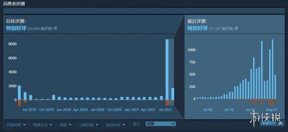 光环+传送门?Steam免费FPS《分裂之门》在线人数峰值达53000人