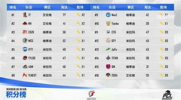 2021PCL夏季赛常规赛第三周落幕 17战队王者归来摘得周冠