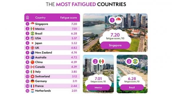 全球疲劳程度排名:新加坡凭超高生活节奏,超中日韩!