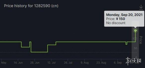 《模拟火车2》《模拟火车2020》Steam国区价格永涨!