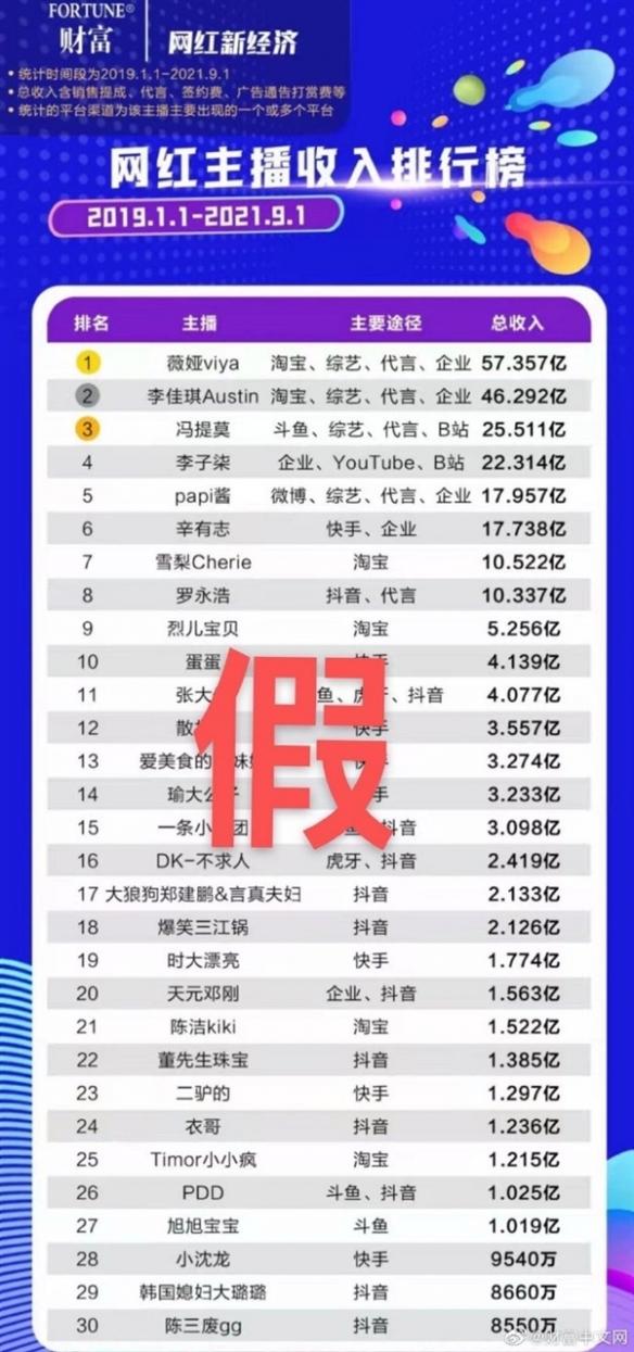 网红主播收入排行榜引热议!破亿网红共有27人之多?