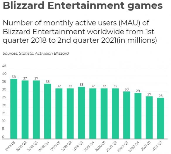 """""""雪崩中的暴雪"""" 暴雪游戏玩家流失严重 全系产品MAU数据仅2600万"""