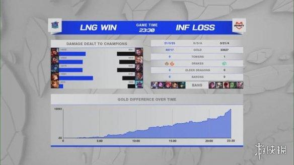单杀超神!《LOL》S11全球决赛入围赛LNG四战全胜小组第1晋级小组赛