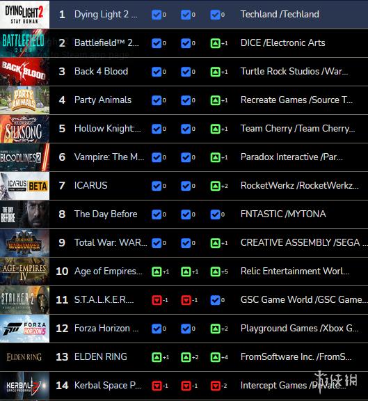 Steam全球愿望单排名曝光 《消逝的光芒2》力压群雄稳居第一宝座
