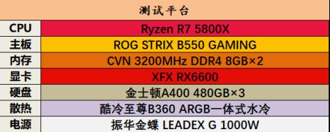 玩家春天?性能小钢炮RX 6600 2499元入门显卡新选择